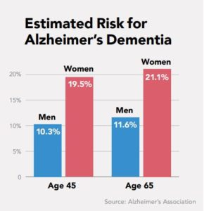 Why Are Women At Greater Risk for Alzheimer's?